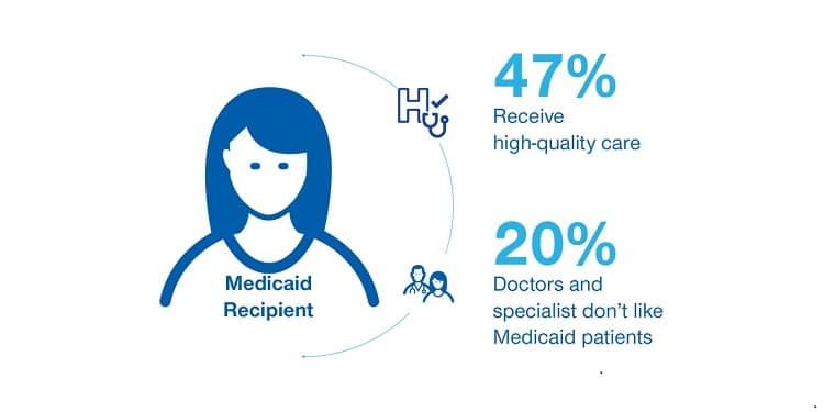 Medicaid recipient