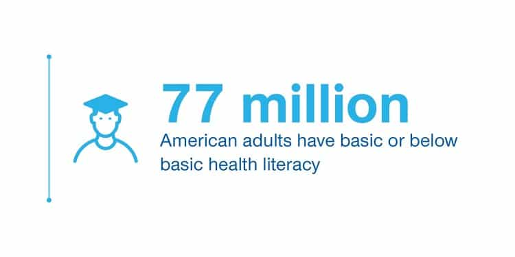 American adults stat on health literacy