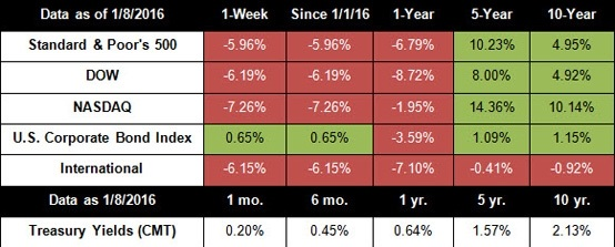 January 11, 2016 – Markets Tumble on China Fears