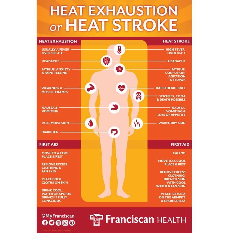 Franciscan-Health-Heat-Exhaustion-Or-Heat-Stroke_02