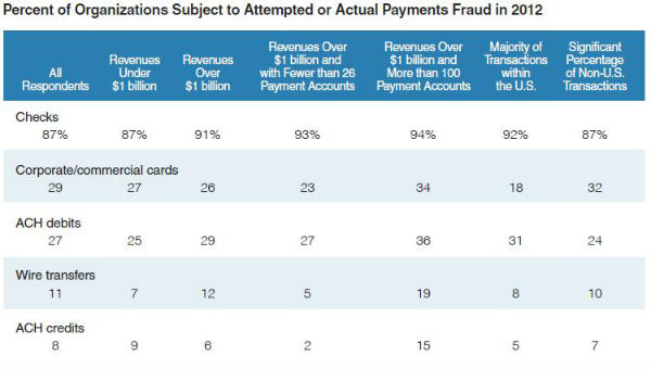 Don't Fall Victim to Check Fraud