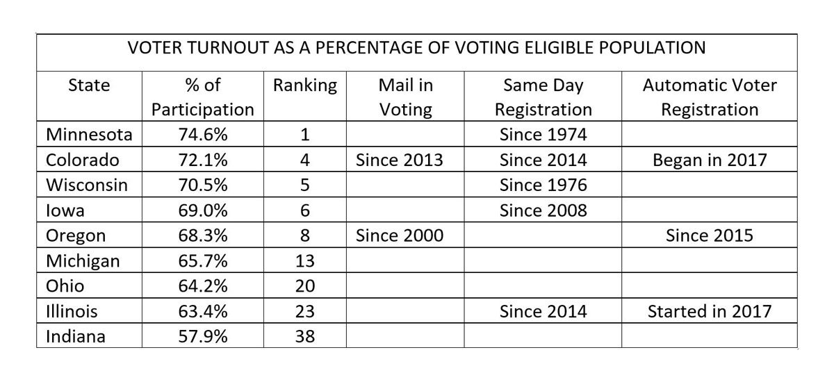 Leigh-Morris-Voter-Turnout-Table-2018