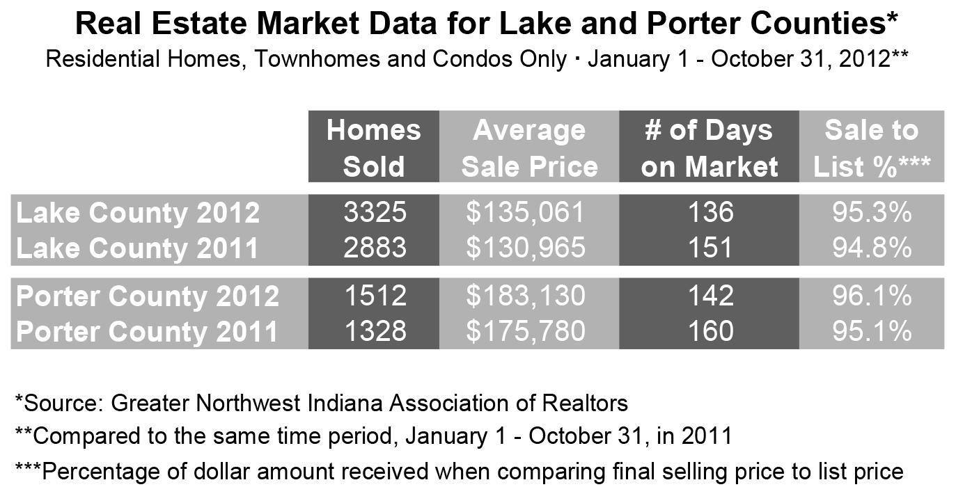 Market Update 2012 October