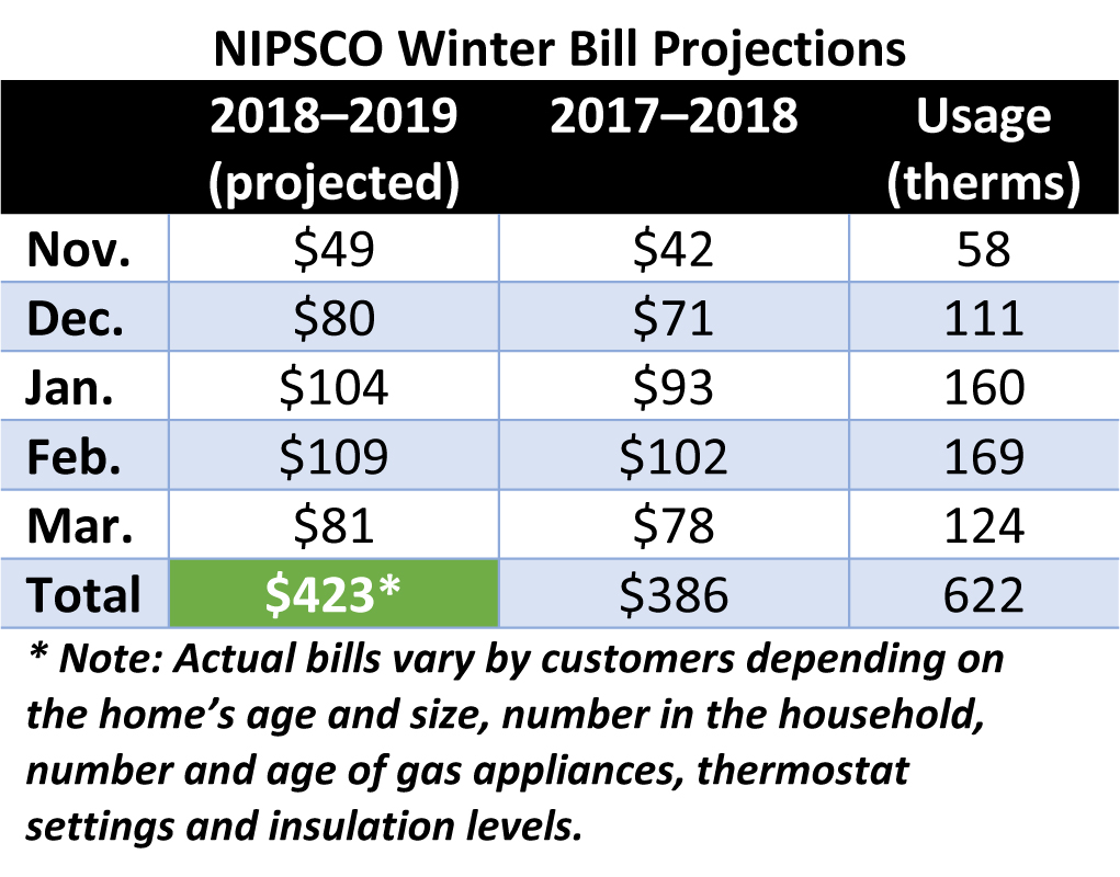 NIPSCO-Forecasts-Winter-Heating-Bills-for-Natural-Gas-Customers