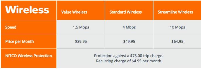 NITCO Brings You the Latest Wireless Broadband Technology