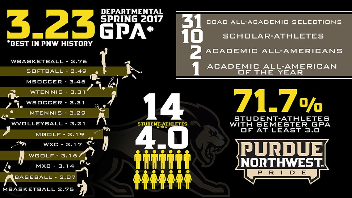 PNW-Student-Athletes-Completes-Banner-Academic-Year
